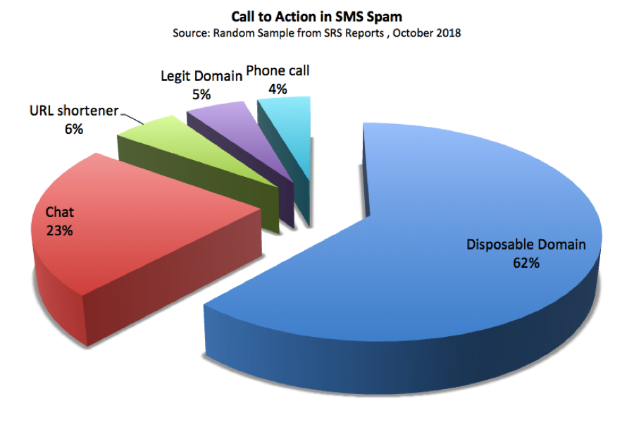 Call to action type SMS spam