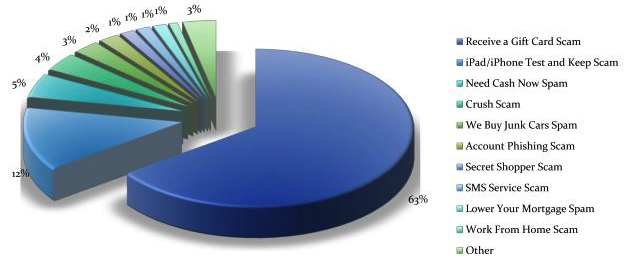 United States: Top Categories of SMS Spam, May 2012