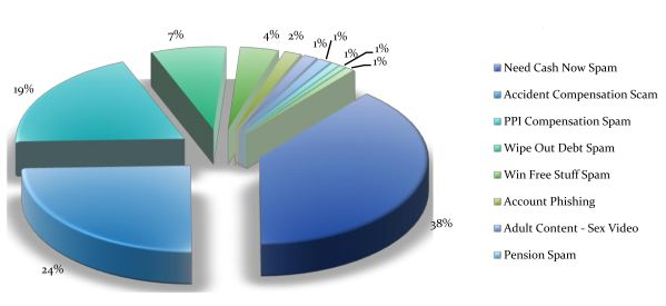 United Kingdom: Top Categories of SMS Spam, May 2012